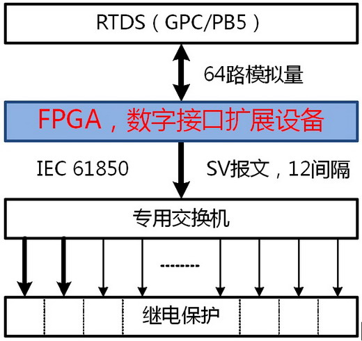 KP-F1B Intelligent RTDS interface expansion device